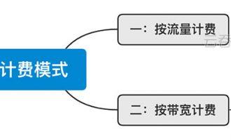 腾讯云服务器公网宽带计费标准收费表格表