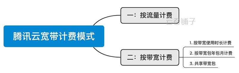 腾讯云公网宽带计费模式