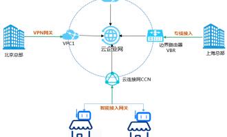 阿里云服务器不同地域如何互联通信?